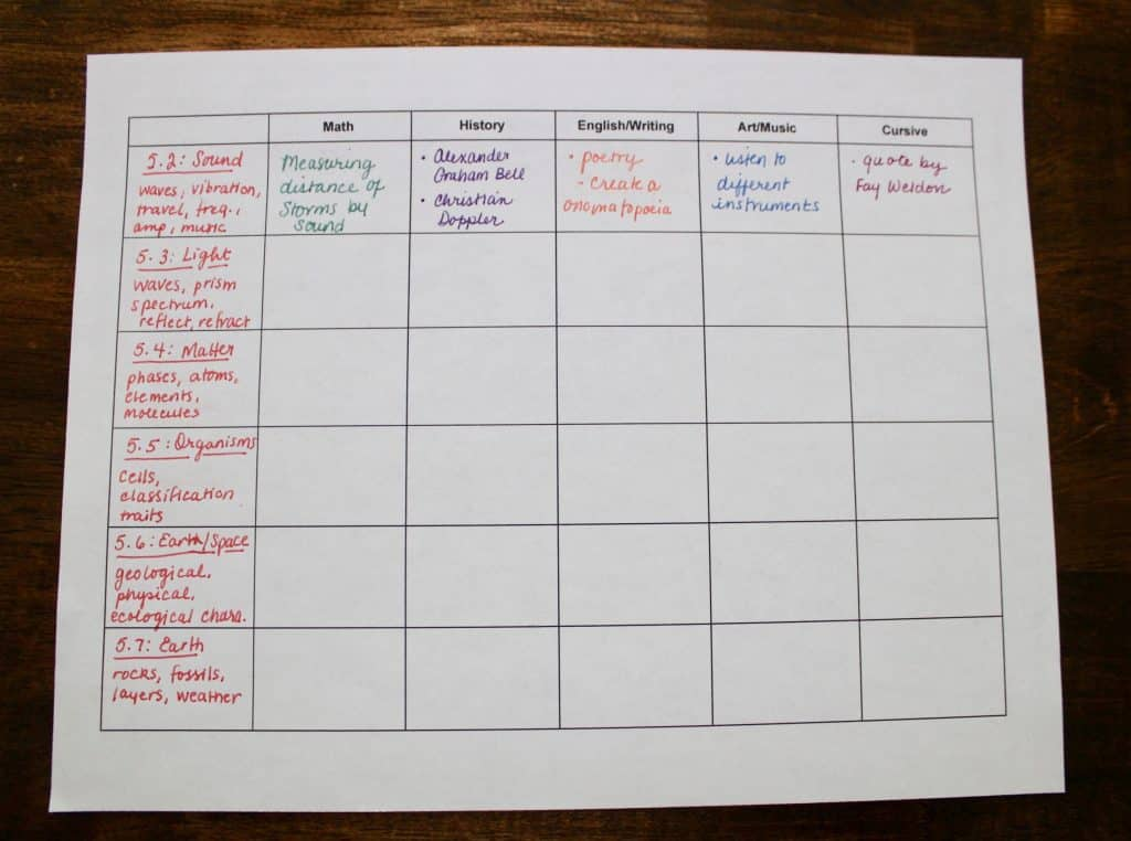 table for unit study lesson plans