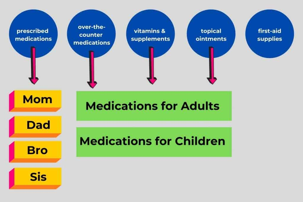 graphic for organizing medications, supplements, and first aid supplies